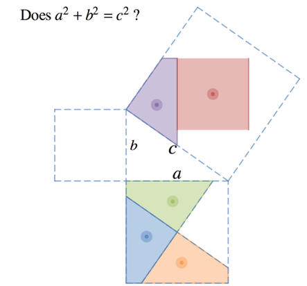 Drag the colored shapes to fill c^2. Do they fit?