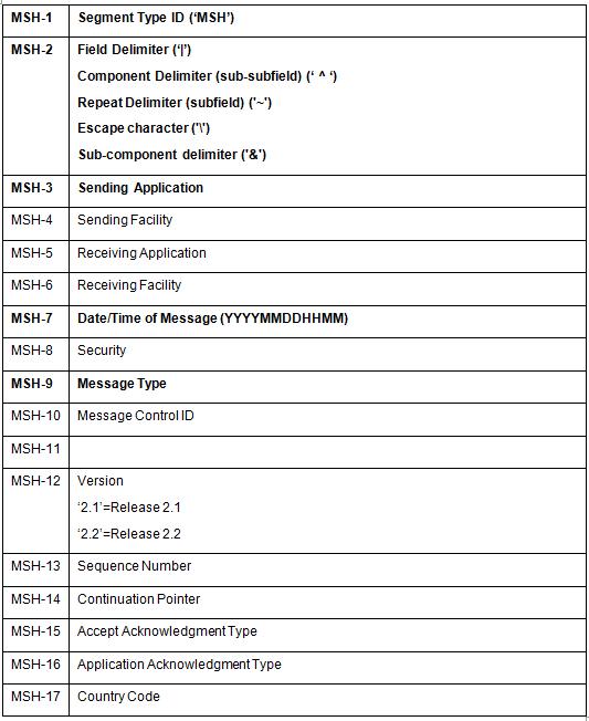 The MSH (Message Header) Segment