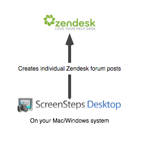 ScreenSteps Desktop Pro Integration with Zendesk