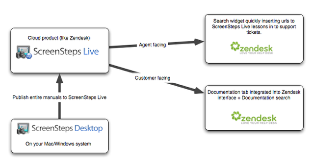 ScreenSteps Live Integrations with Zendesk