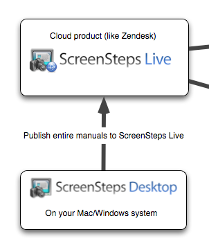 ScreenSteps Live