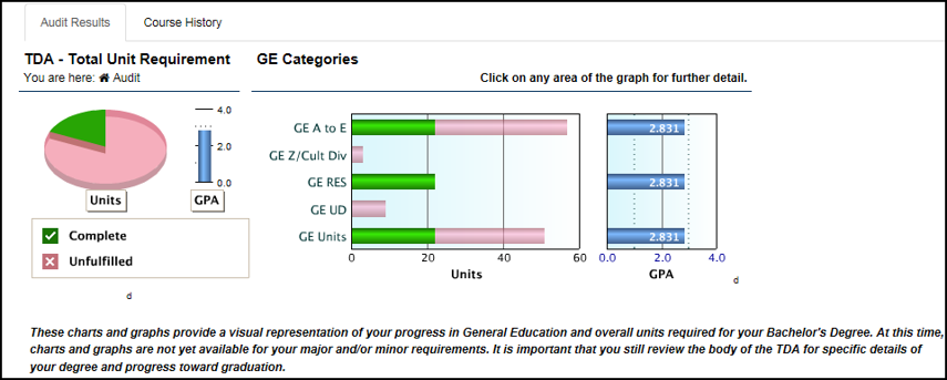 TDA interactive graphs and pie chart