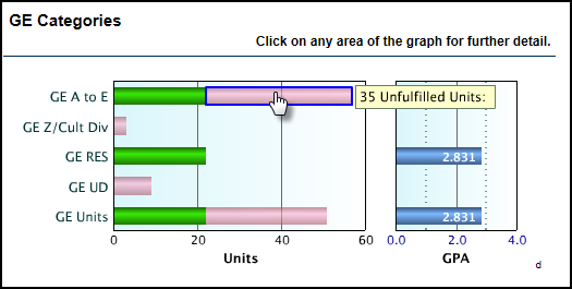 GE Categories bar chart with mouse hovering over a section to display the value