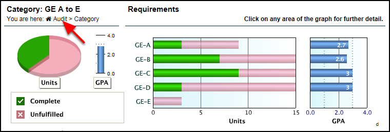Category GE A to E bar graph with red arrow pointing to Audit link at top left
