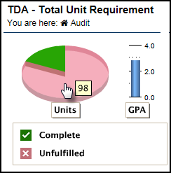 TDA - Total Unit Requirement pie chart with mouse hovering over a section to display the value