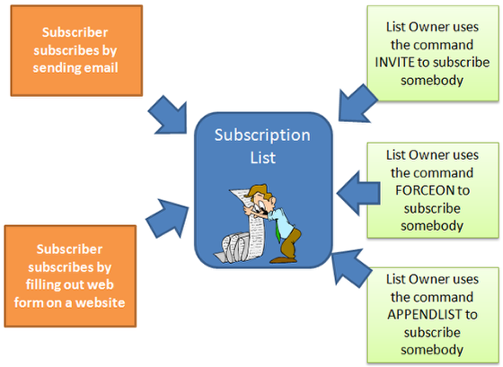 Here is an overview of the various ways to get on a subscription list: