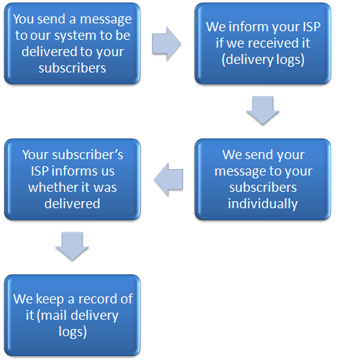 Here is an overview of the process that we follow when you send a message to your subscribers: