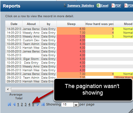 The Front Page Reports were not paginating; enabling you to move to additional pages of data