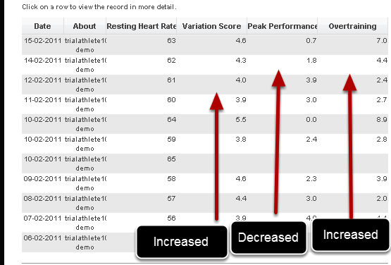 Variation Score, Peak Performance Risk and Over training Risk calculate the difference of a newly entered event against all of the past history for that athlete. These are best used as part of daily review and monitoring forms.