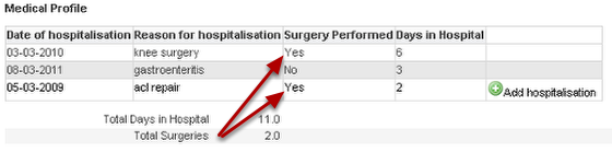 The Preview of those table calculations shows that the field Total Surgeries is being summed where Yes =1 and No =0