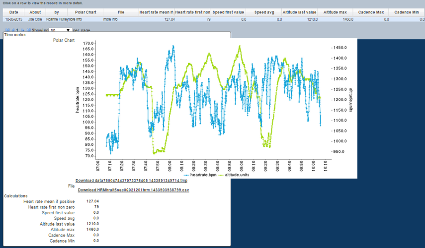 N.B The .hrm file can be uploaded into the Time Series field for processing, or uploaded into the polar heart rate file for charting (as shown here)