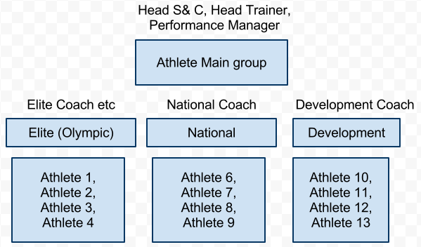 "Before you Add a new Group you MUST review your athletes grouping structure. An example of a ""Tree"" structure is shown here but you may have 3-4 different ""Tree"" grouping structures."