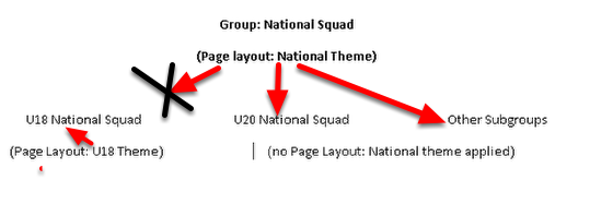 The image in this step highlights how a Page Layout applied to a Parent Group is automatically applied to any Subgroups. However, if a Subgroup has it's own Page Layout, this will display.