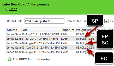 If the following data was entered for the Anthropometry Event Form for the athlete.