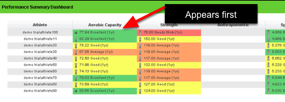 The image here shows the Aerobic Capacity Report that had the order removed, it appears at the start of the Performance Summary Dashboard