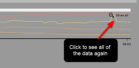 "Click on ""Show All"" on the far right of the graph to see all of the file again."