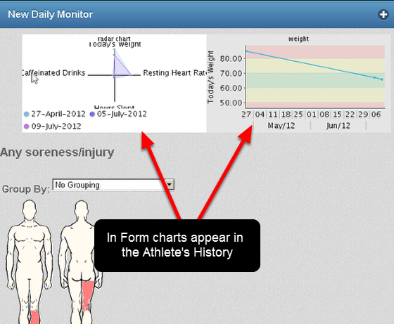 The Charts will also appear in the Athlete History Module for the Event Form they are set up in