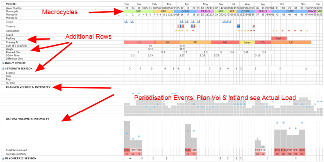Plan Overview: before creating a Yearly Plan, look at how the Yearly Plan is structured.