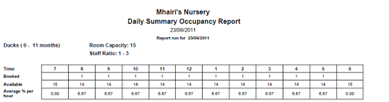 Daily Occupancy Summary Report