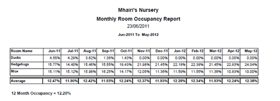 Monthly Room Occupancy