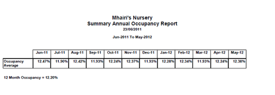 Summary Annual Occupancy