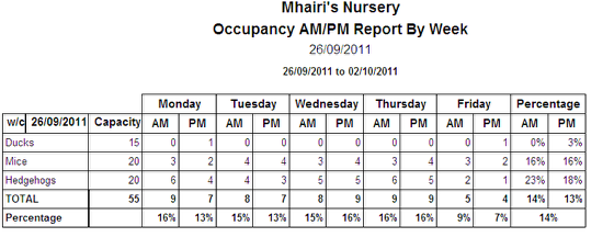 Occupancy AM/PM By Week