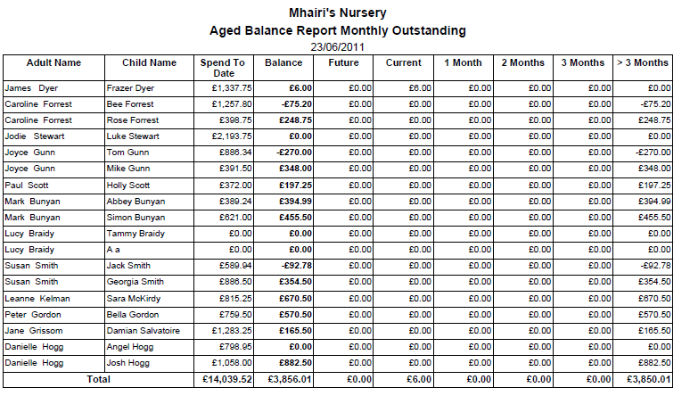 Aged Balance Report Monthly Outstanding