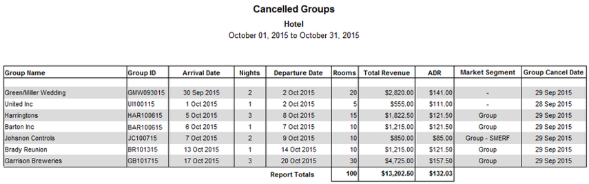 Cancelled Groups Report