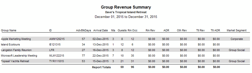 Group Revenue Summary