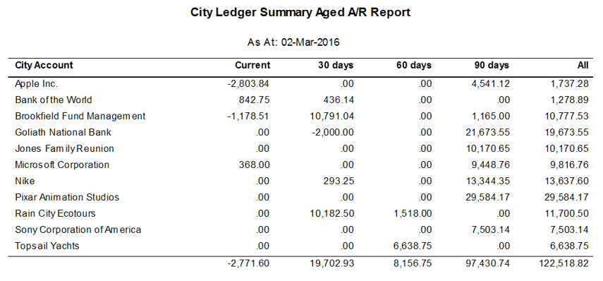 Aged Balance Summary