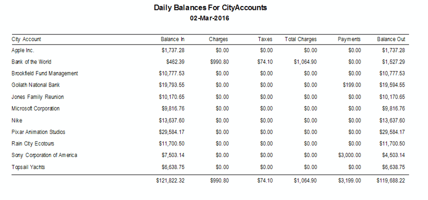 Daily Balances for City Accounts