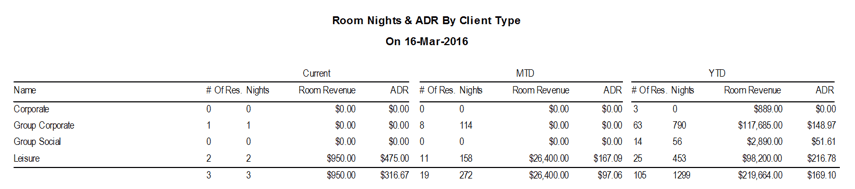 Room Nights & ADR by Client Type