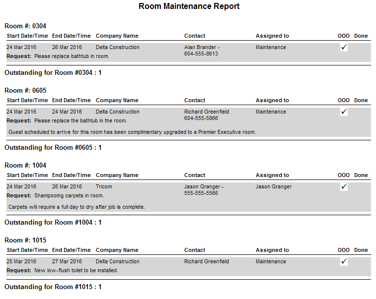 Report based on Not Done