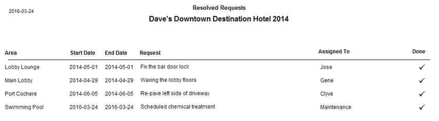 Resolved Requests