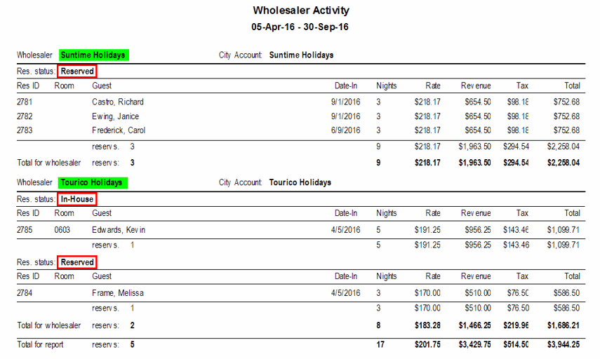 Wholesaler Activity (for all)