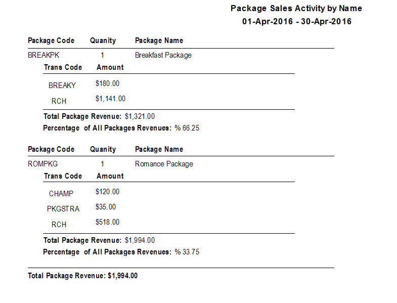 Package Sales Activity by Name