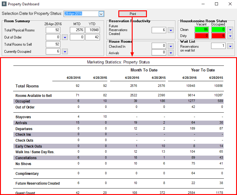 Property Dashboard Reports