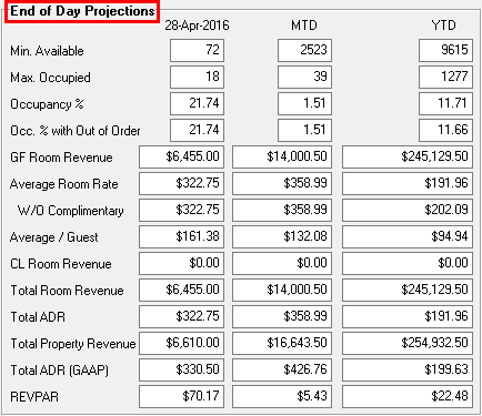 End of Day Projections