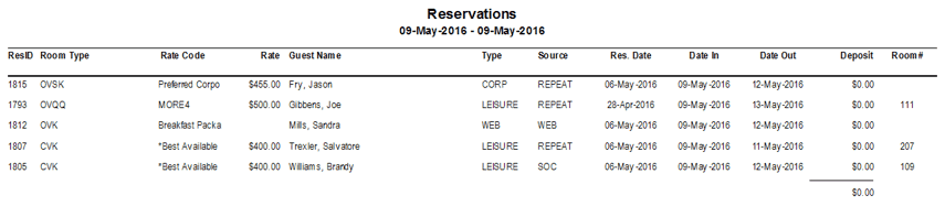 Reports > Reservations > Reservations by Check-in Date