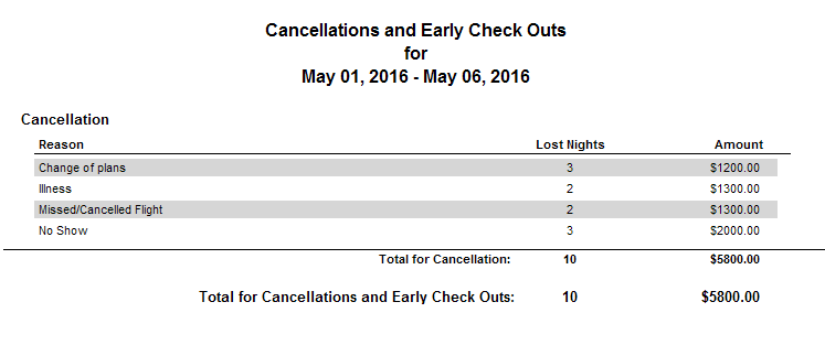 Reports > Reservations > Cancellation and Early Check out by Reason