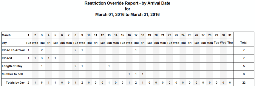 Rate Restriction Override Report - by Arrival Date
