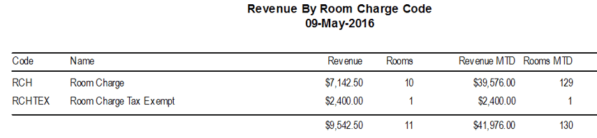 Reports > Audits > Revenue by Room Charge Code