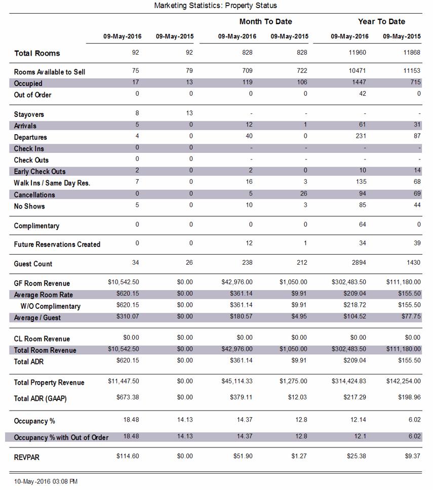 Reports > Statistics > Property Statistics