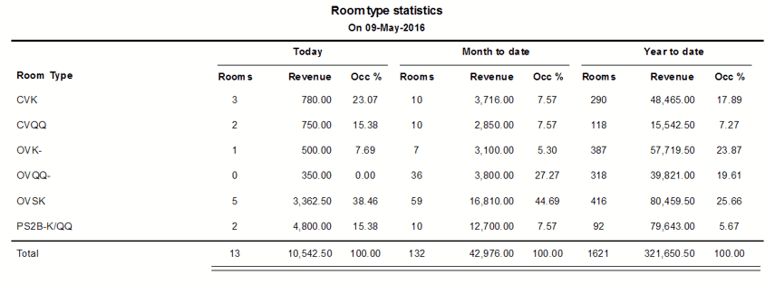 Reports > Statistics > Revenue by Room Type Report (Room Type Statistics)