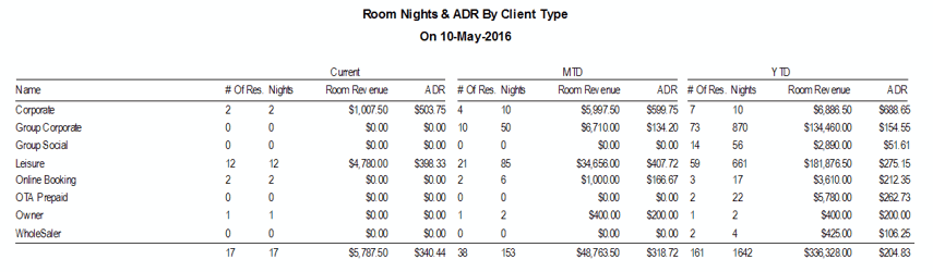 Reports > Statistics > Room Nights and ADR by Client Type
