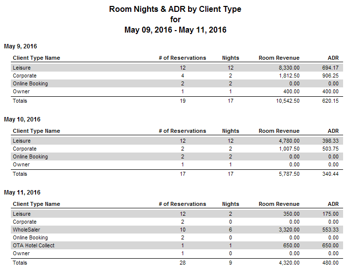 Reports > Statistics > Room Nights and ADR by Client Type (Date Range)