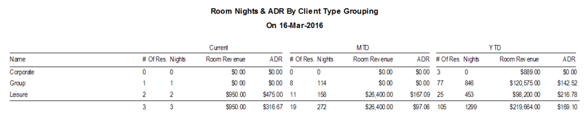 Reports > Statistics > Room Nights & ADR by Client Type Grouping