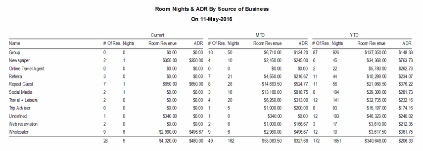 Reports > Statistics > Room Nights & ADR by Source of Business