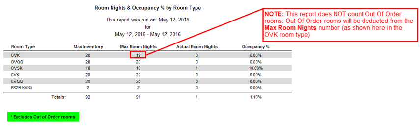 Reports > Statistics > Room Nights & Occupancy by Room Type