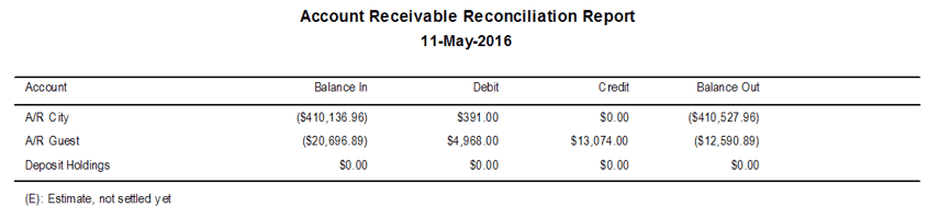 Reports > Financial > Accounts Receivable Reconciliation Report